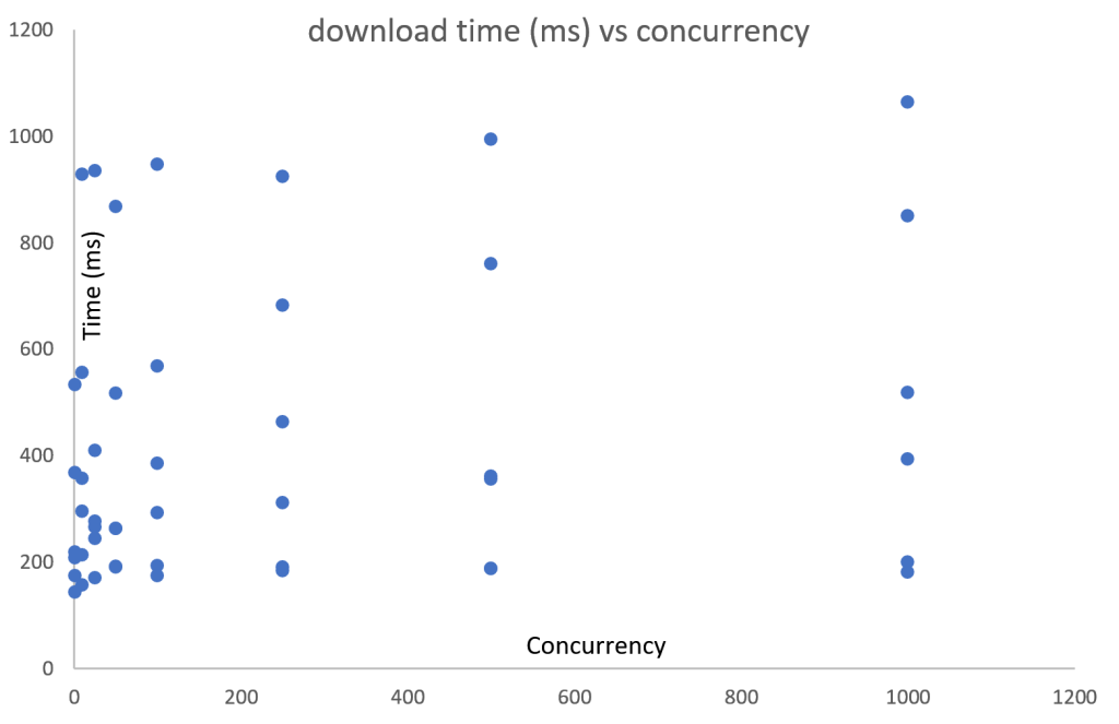 download_vs_concurrency