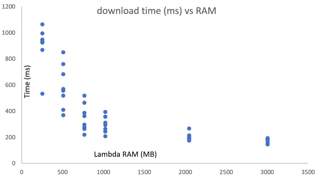 download vs ram