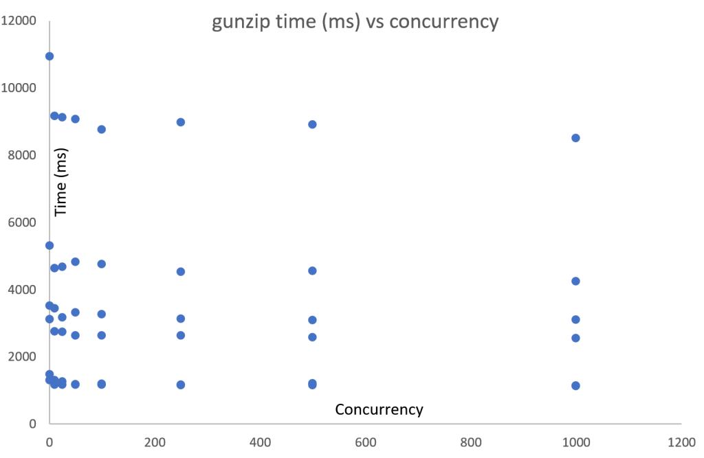 lambda_gunzip_vs_concurrency
