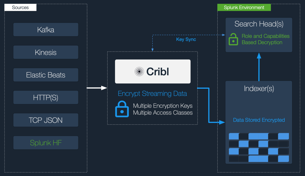 cribl-encryption-marchitecture